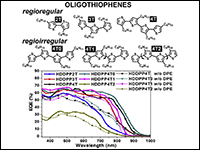 Oligothiophenes and alkyl side-chain arrangement the structure-property study of their diketopyrrolopyrrole copolymers for organic photovoltaics