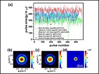 XFEL coherent diffraction imaging for weakly scatt...