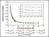 Excitation energies from thermally assisted-occupa...