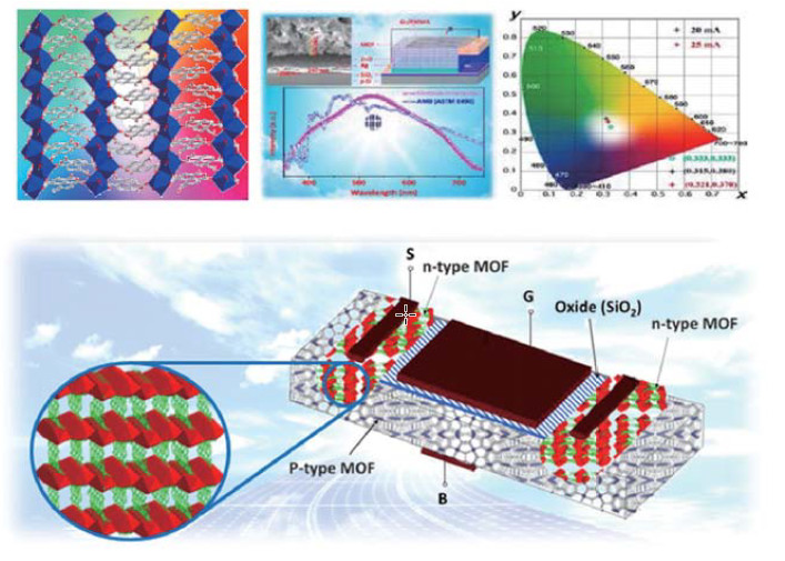 New Applications of Metal–Organic Framework (MOF) towards LED and Low-K/Low Bandgap Optoelectronic Materials